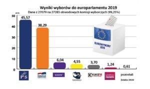 Wybory do europarlamentu 2019. Jak głosuje Polska?